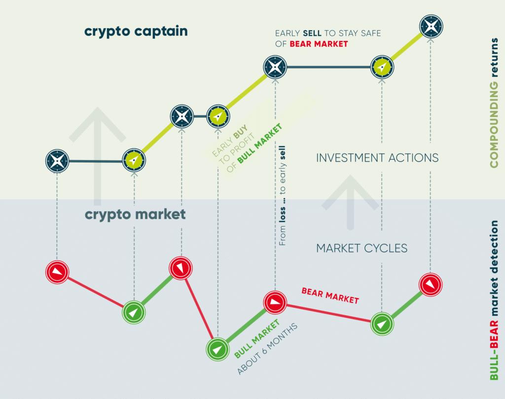 Bull Market Compass
