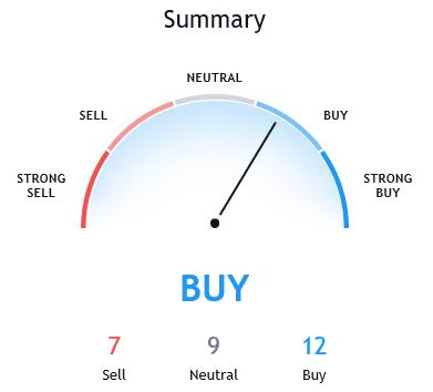Bitcoin short-term recovery