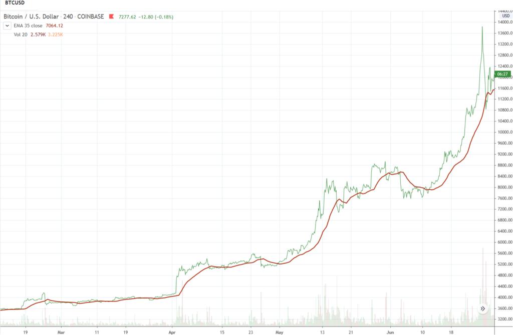 Bitcoin bull market 2019