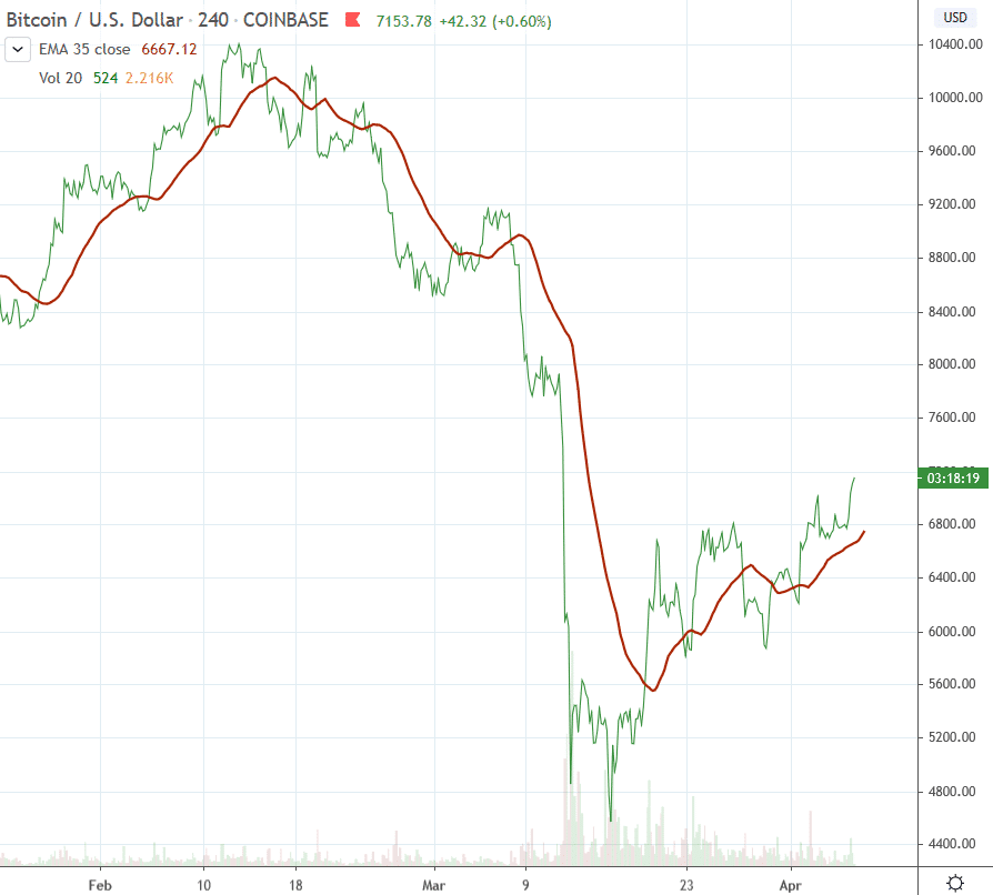 Bitcoin chart shows recent recovery