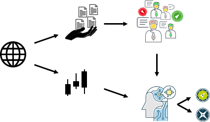 From raw data to decision making. Using hand picked sources of online articles and market data to predict the behavior of the cryptocurrency market.