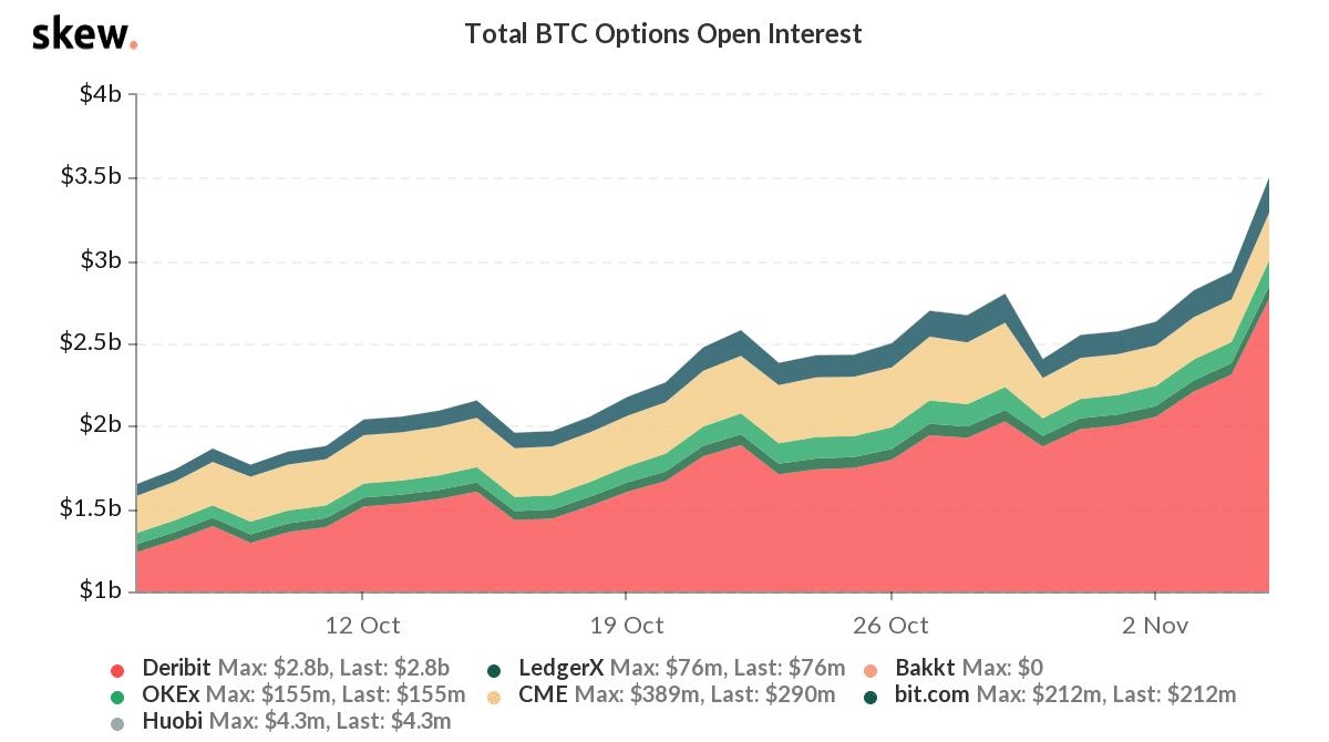 Total BTC Options Open Interest