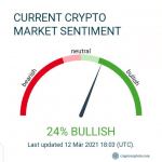 Current crypto market sentiment Cryptocaptain.com