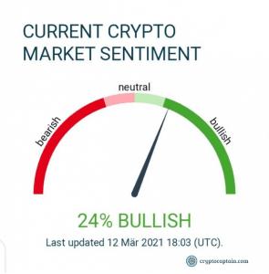 Current crypto market sentiment Cryptocaptain.com