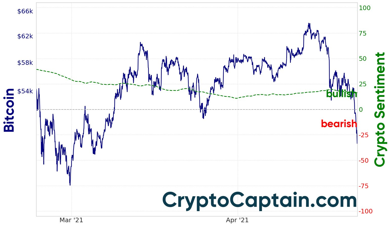 Current Crypto and Bitcoin Sentiment