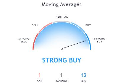 Bitcoin Moving Average