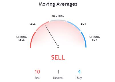 Bitcoin Moving Average Sell