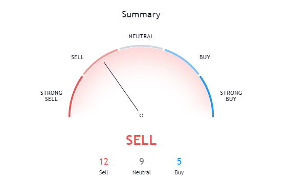Bitcoin Technical analysis Sell