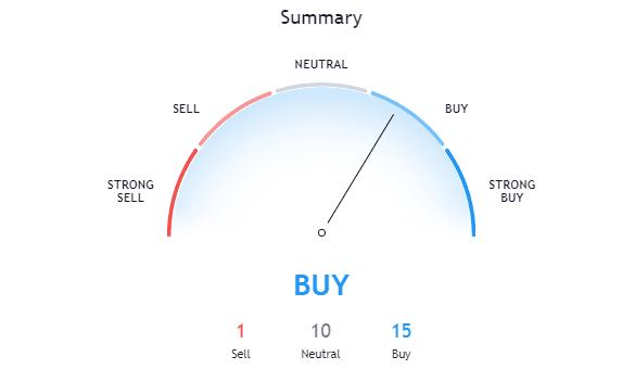 Crypto Technical Indicator