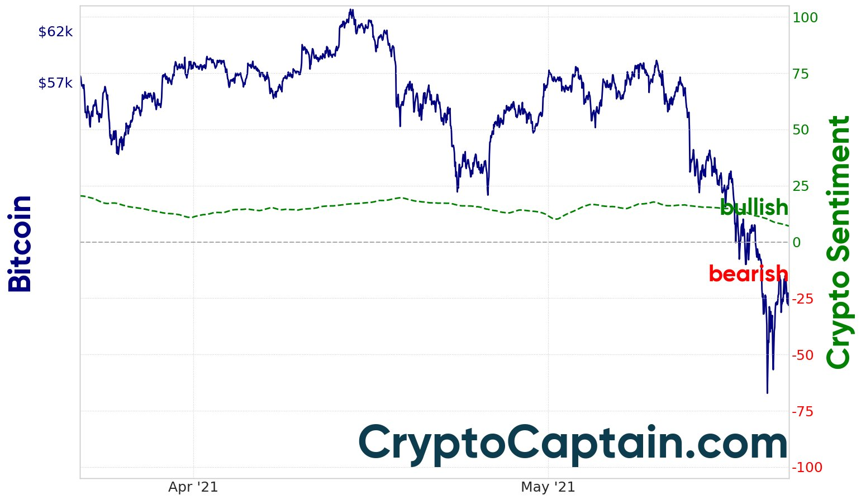 Market Sentiment - CryptoCaptain