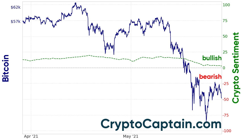 CryptoCaptain market sentiment