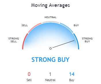 Bitcoin Moving Average - CryptoCaptain