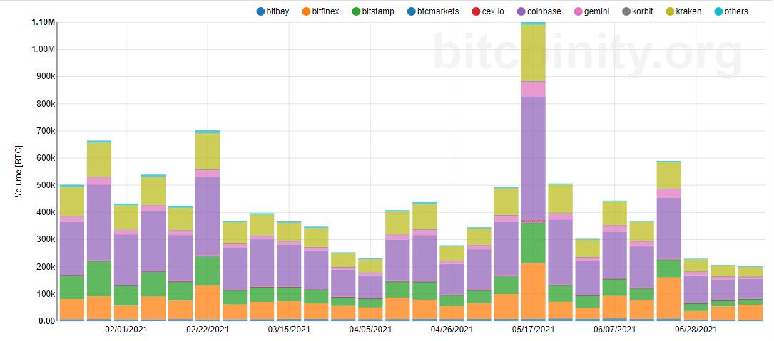 BTC 6-Months Trading Volume