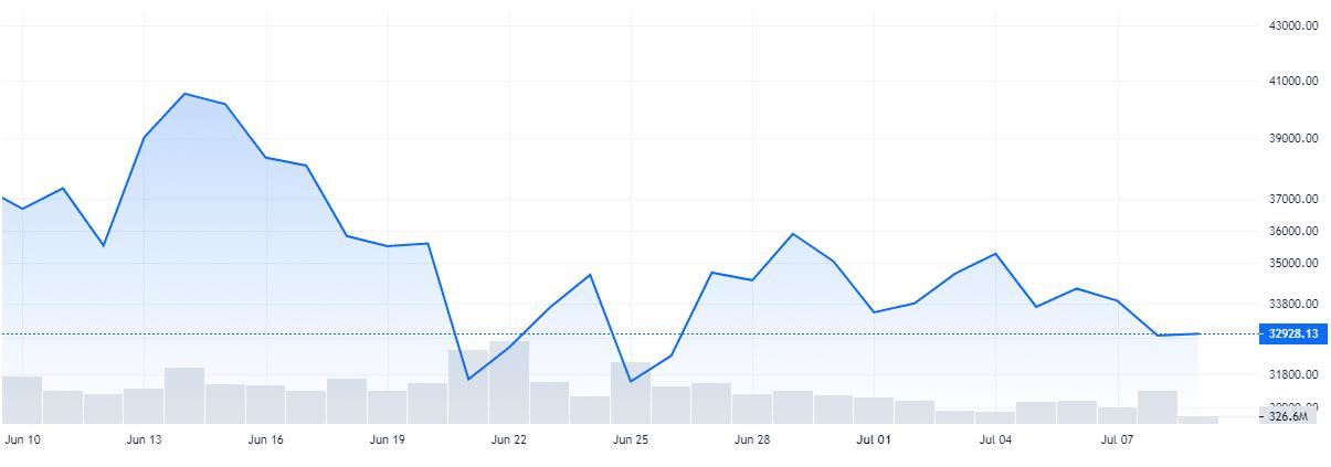 Monthly Bitcoin Chart Blockchain.com - CryptoCaptain