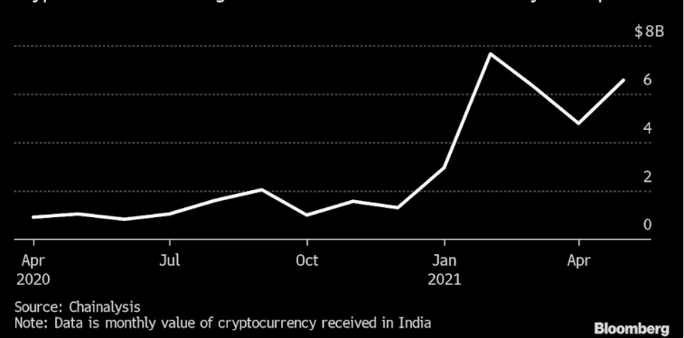 Monthly value of money invested in cryptocurrency in India - Chainalysis