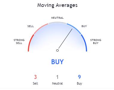BTC/USD 30-days Moving Average; Source: TradingView