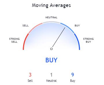 30-days Moving Average Source: TradingView