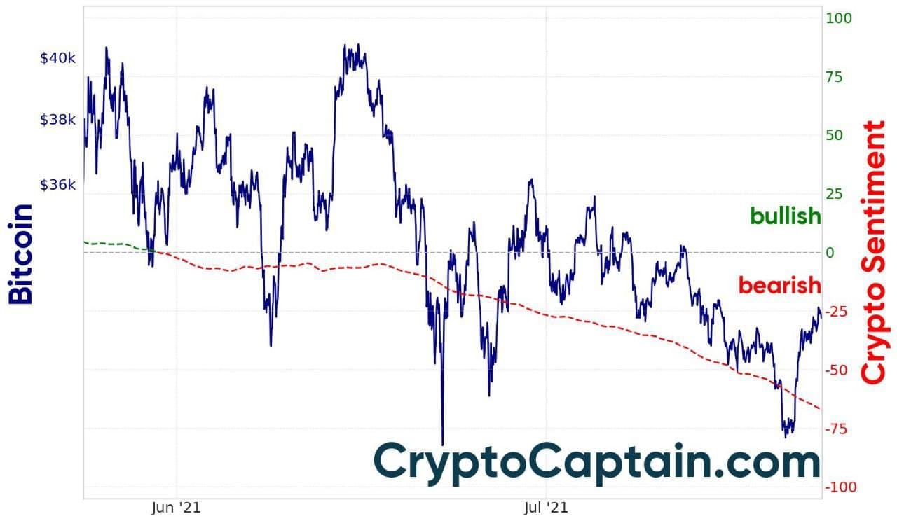 Market Sentiment Chart - CryptoCaptain