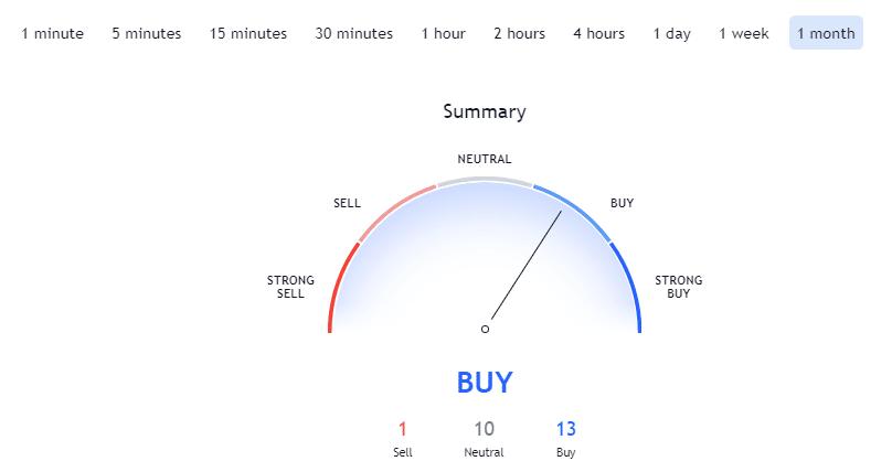 BTC / USD Monthly Technical Indicators. Source: TradingView