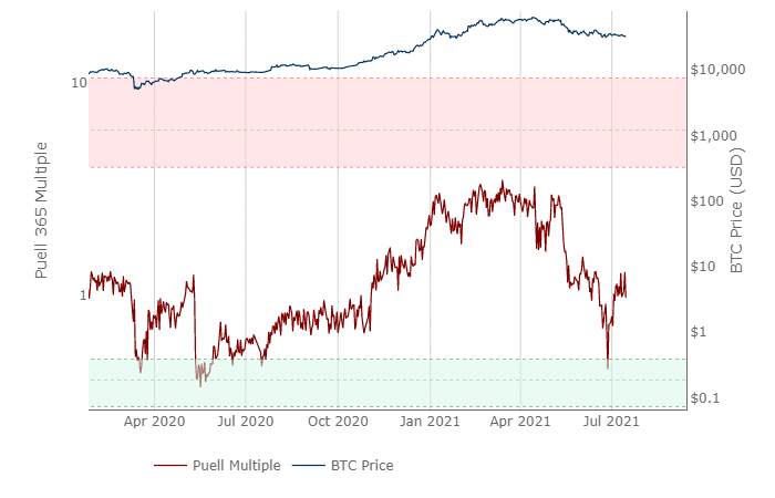 The Puell's Multiple - CryptoCaptain