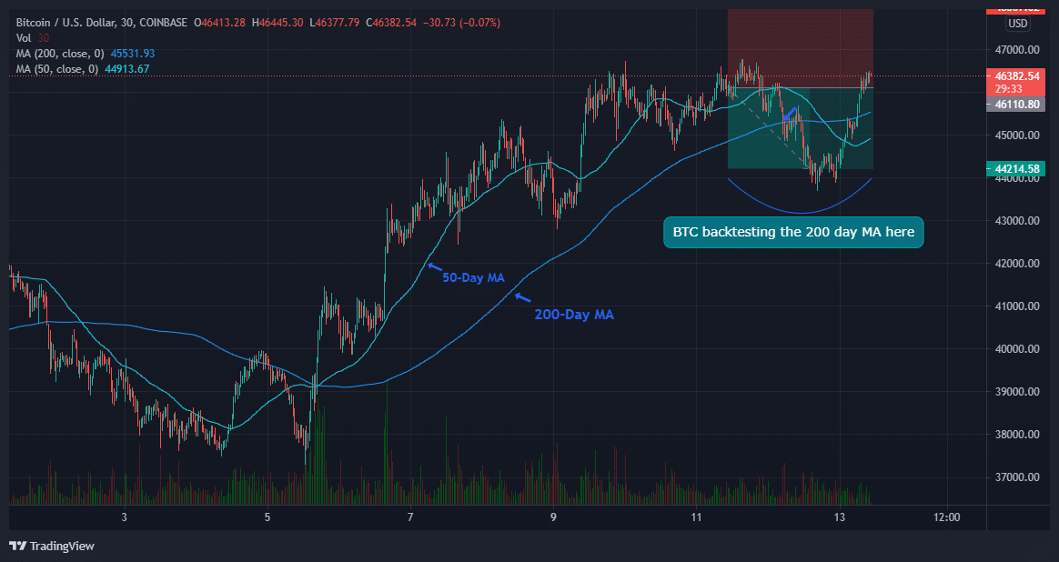 BTC/USD Price Chart; Source: TradingView