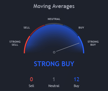 Monthly Bitcoin Moving Average