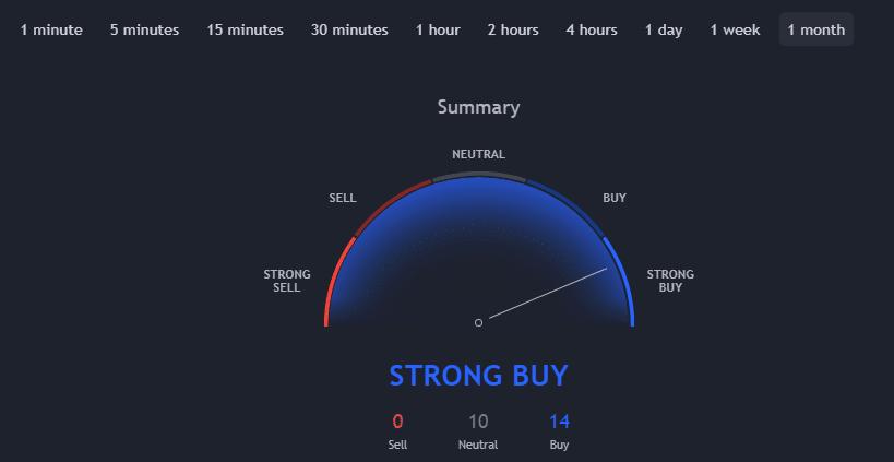 BTC / USD Monthly Bitcoin Technical Indicators. Source: TradingView