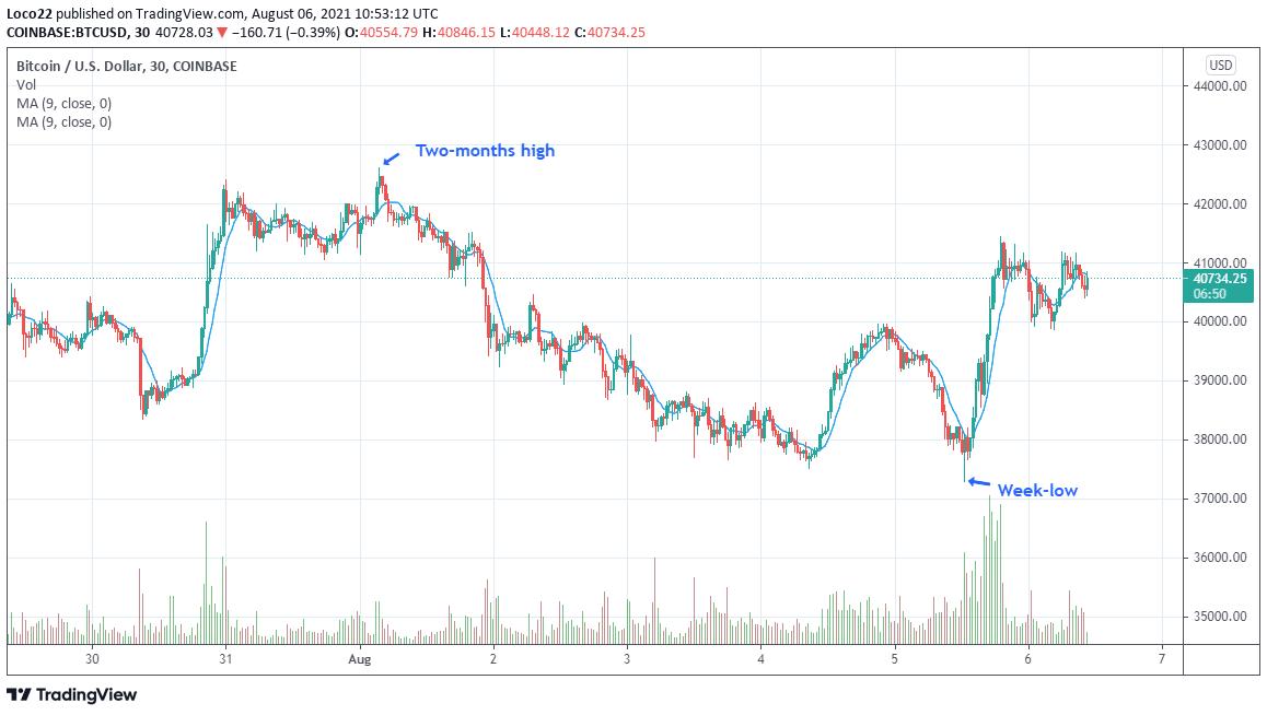 Bitcoin Price Chart - CryptoCaptain