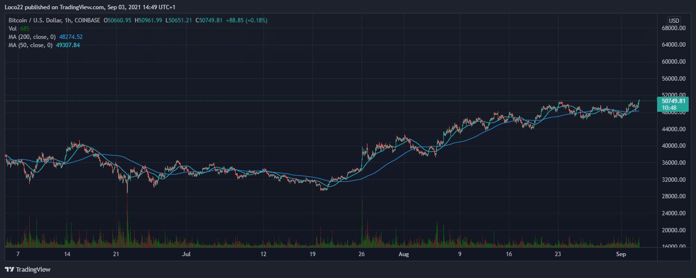 BTC/USDT 3-Months chart. Source: TradingView