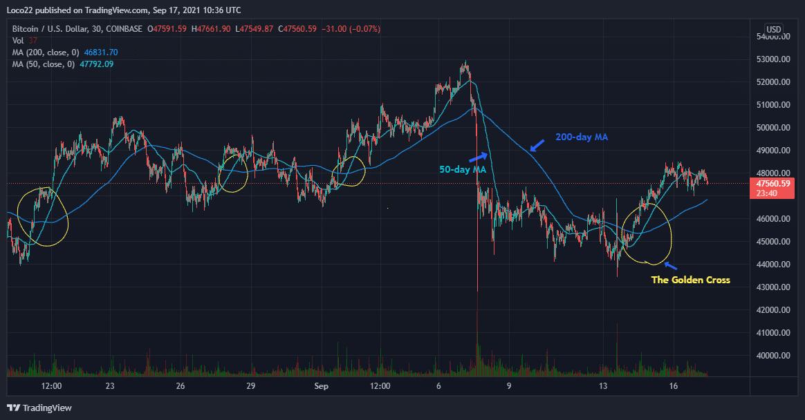 "BTC/USDT Price chart showing the golden cross. Source: <a href=""https://www.tradingview.com/chart/q3HVWzQo/"" target=""_blank"" rel=""noopener"">TradingView.com</a>"