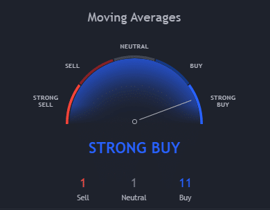 30-Days Bitcoin Moving Average