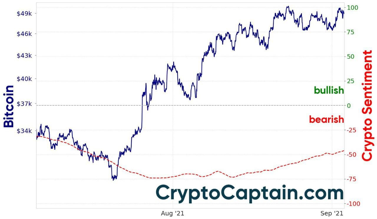 CryptoCaptain Market Sentiment- Crypto Captain