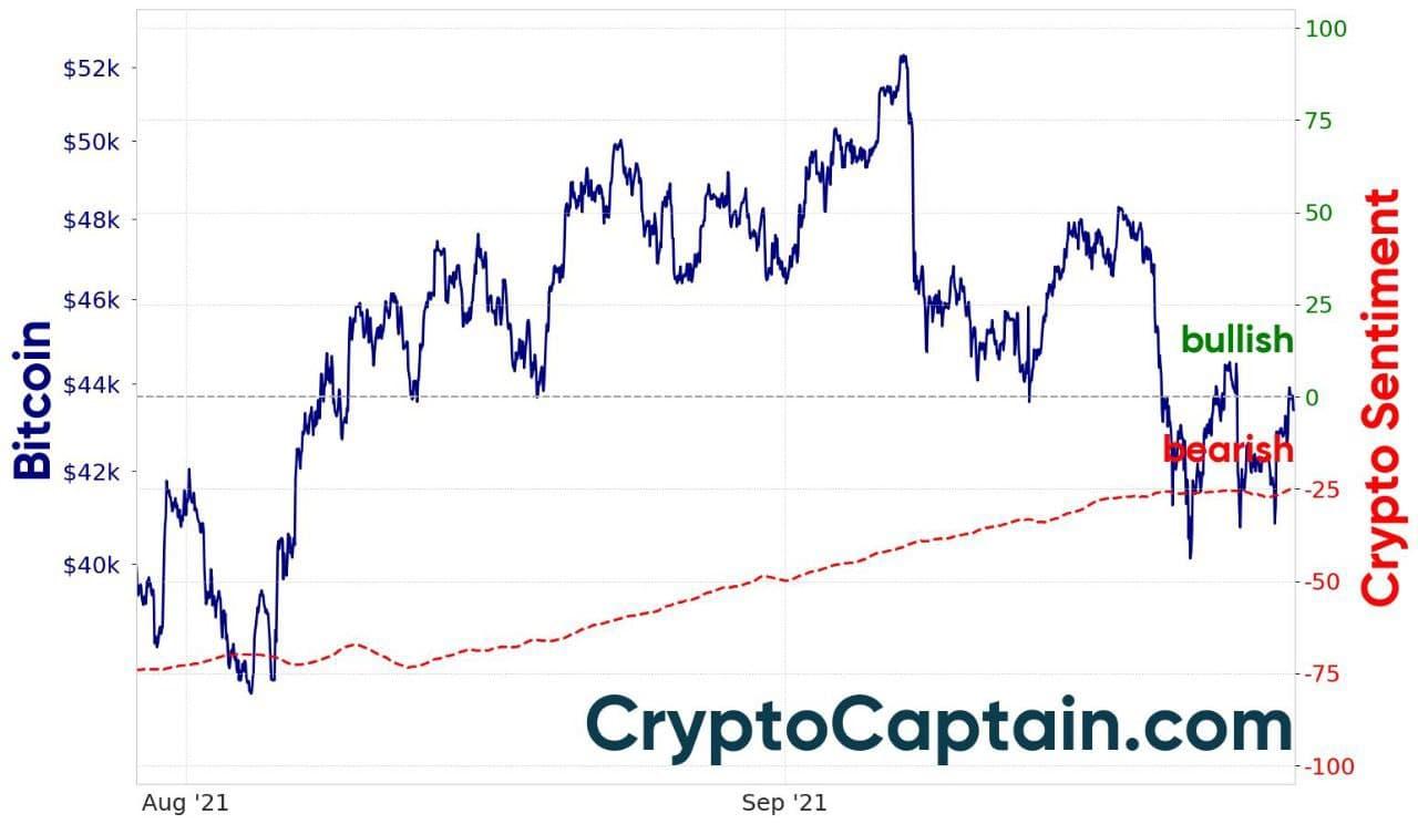 CryptoCaptainMarket Sentiment- Crypto Captain