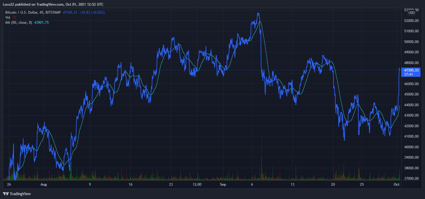 BTC/USD Price chart Source: TradingView