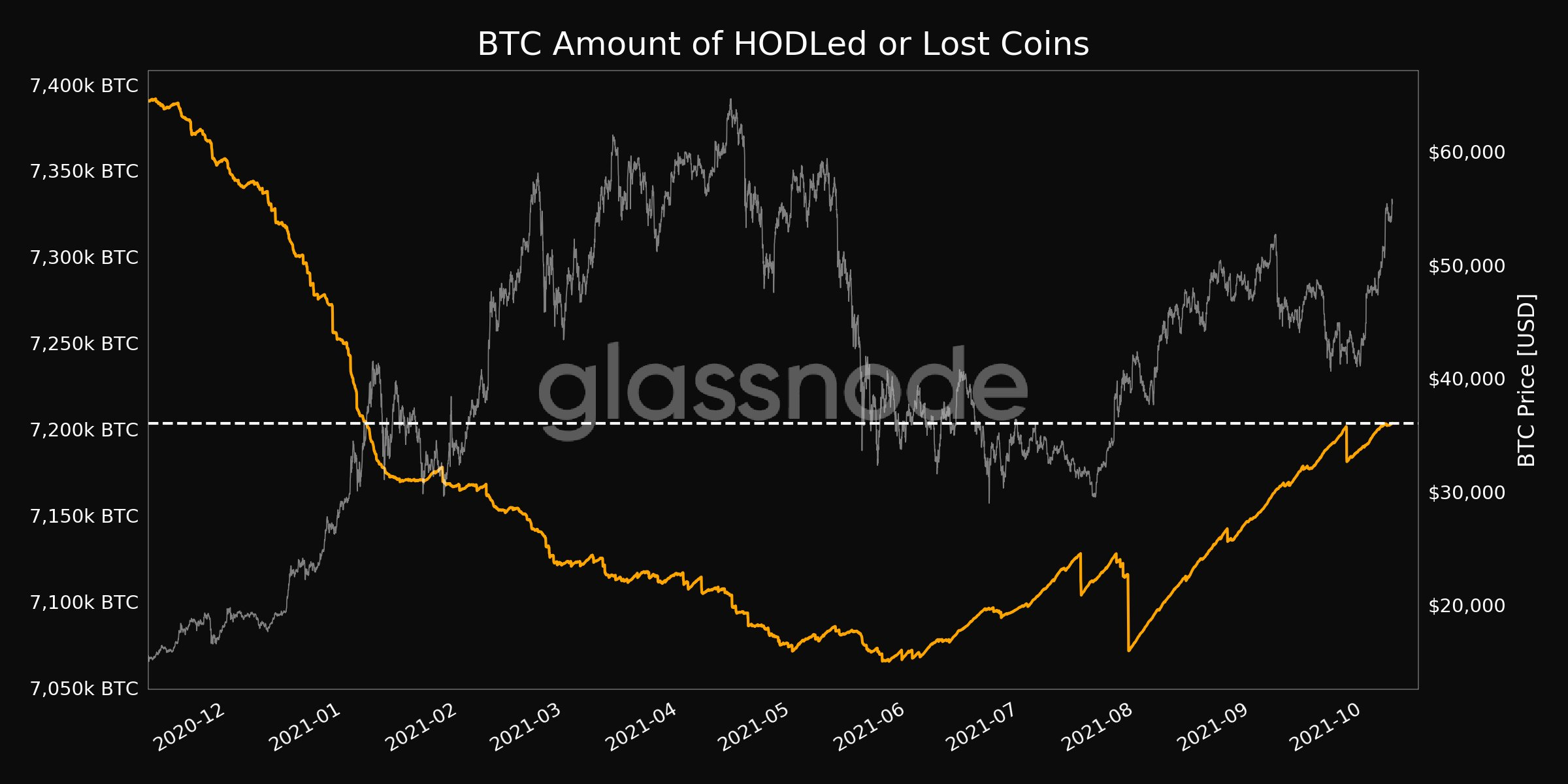 Hodled and Lost Coins chart. Source: Glassnode